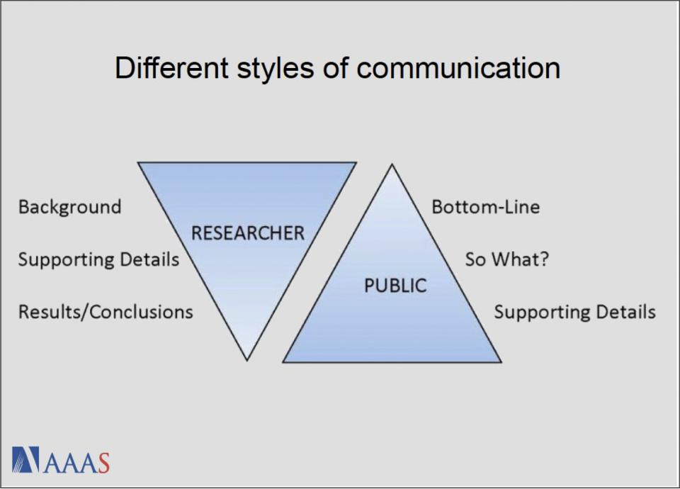 communication in research vs industry